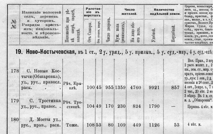 Деревня Мосты в списке населённых мест Самарской губернии, 1889 год