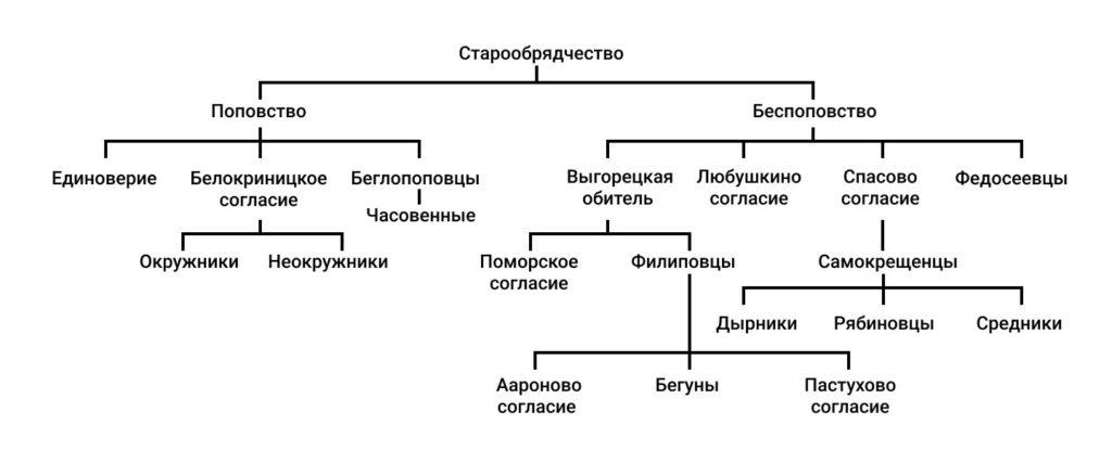 Основные течения старообрядчества